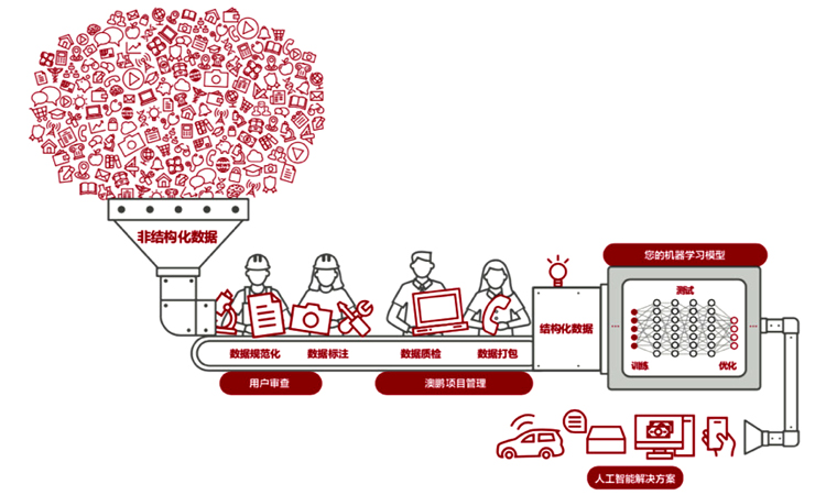 Illustration of Appen's services in China