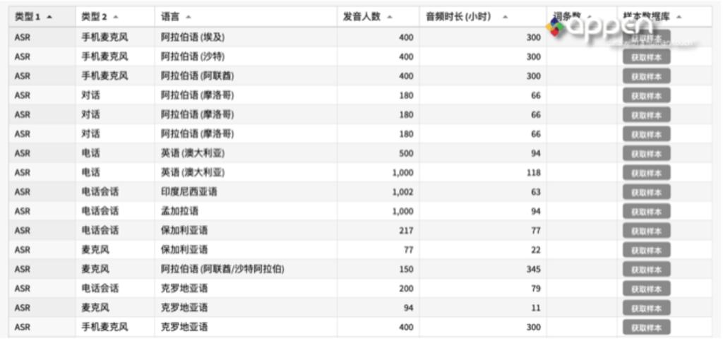 中国语音文本成品数据库