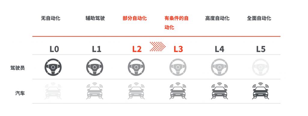 自动驾驶级别划分