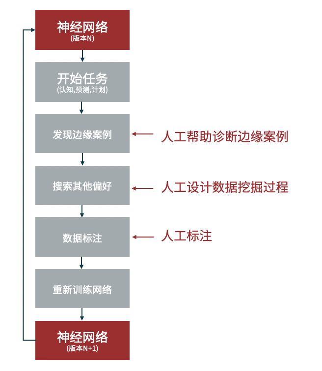主动学习框架下的数据标注流程